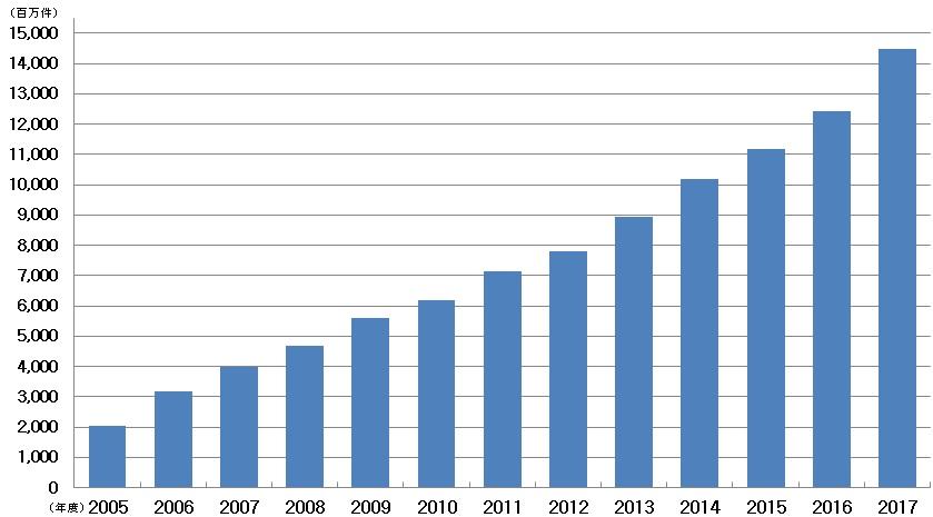 年間処理件数の推移グラフ