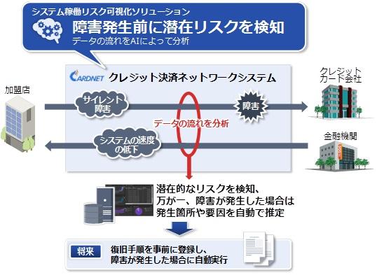 システム稼働リスク可視化ソリューション導入のイメージ図