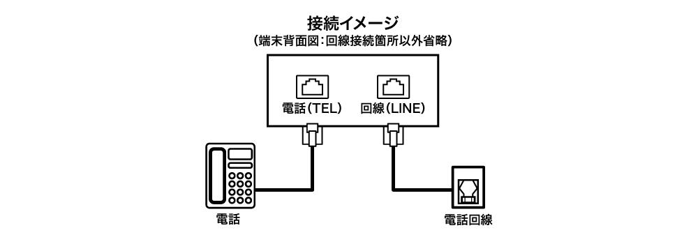 電話やFAXと同一回線で使用する場合の接続方法